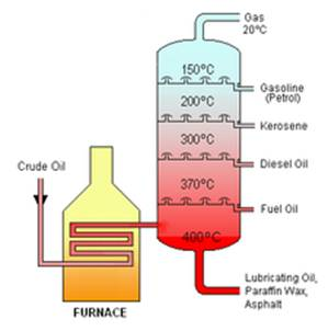 Crude Oil Distillation