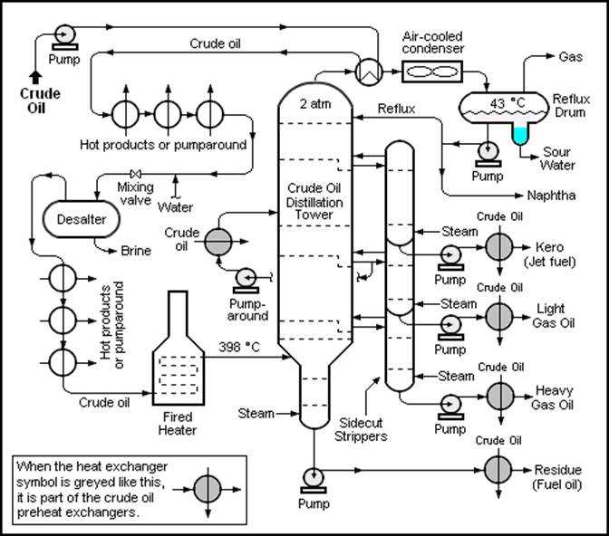 crude-oil-distillation-unit_clip_image002