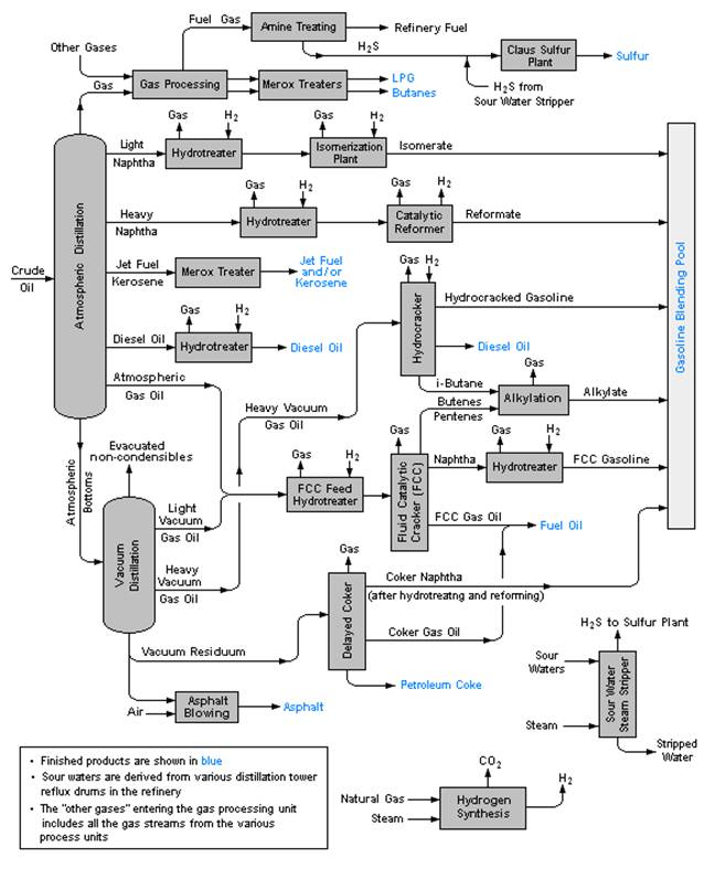 flow diagram of typical refinery expect asia rh ex pect com Oil Refinery Schematics Refinery Schematic